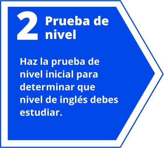 La prueba de inglés tiene varias partes e incluye speaking, listening, gramática y vocabulario.
